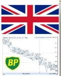 Business Stock Market News: UK Flag with BP stock price graph